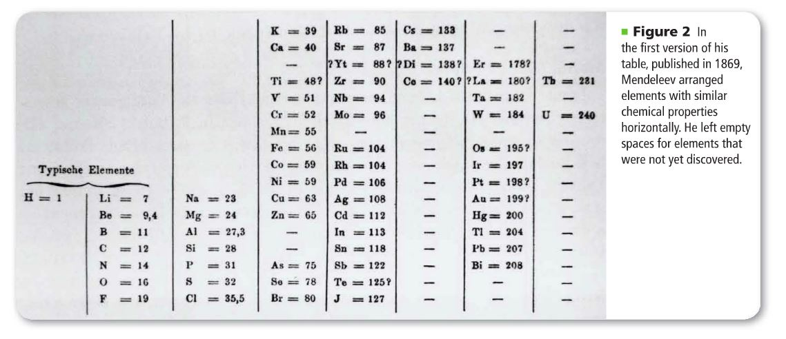Mrpowner german chemist lothar meyer and russian chemist demonstrated a connection between atomic mass and the properties of elements mendeleevs periodic table urtaz