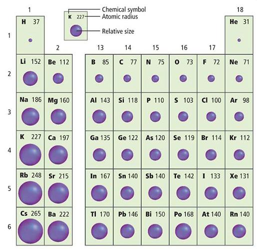 Mrpowner ionic radius ionization energy electronegativity periodic trends summary urtaz Gallery