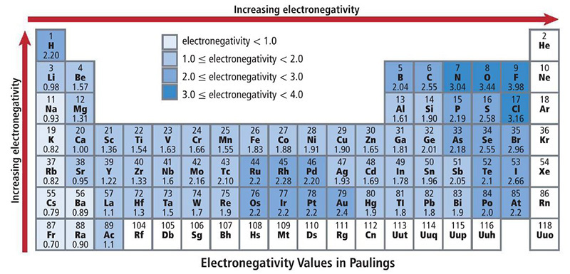 Electronegativity periodic table for Ptable electronegativity