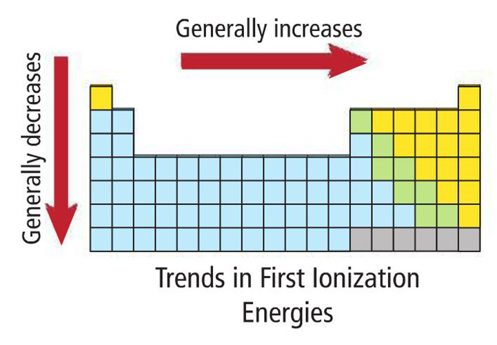 Ionization Energy Chart Images - Reverse Search